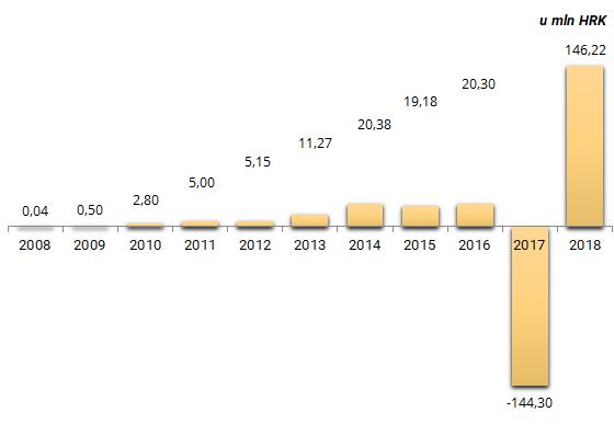 dobit prije oporezivanja 2008-2018