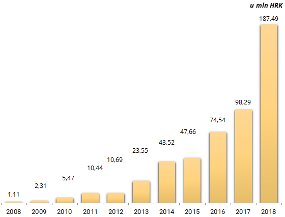 Prihodi Agram Invest 2008-2018